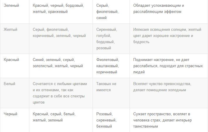 Таблица сочетания цвета