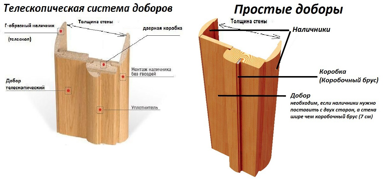 Системы доборов для коробки дверей
