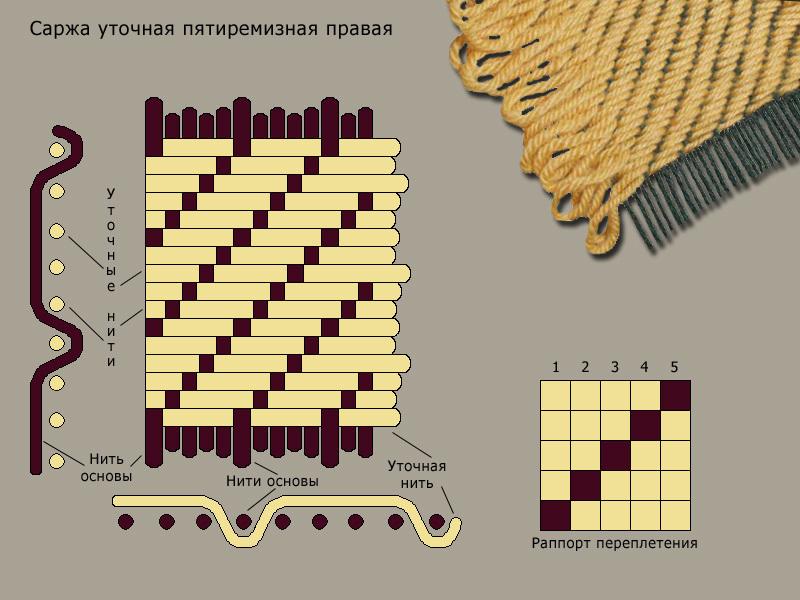 sarzhevoe-pletenie
