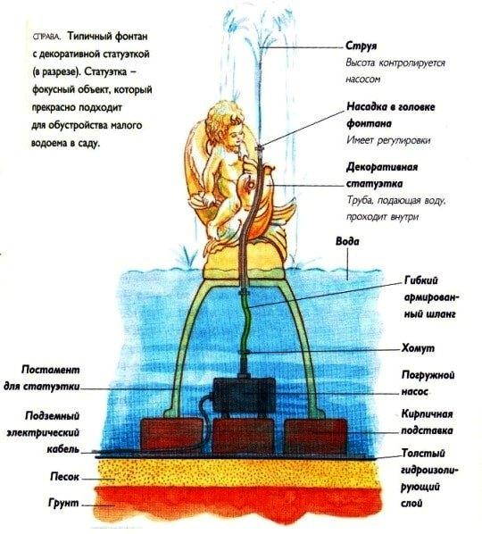 Устройство и принцип работы фонтана