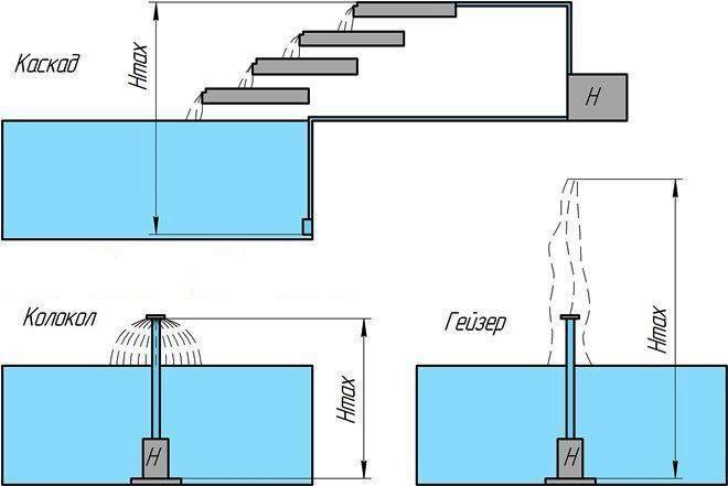 Схема, показывающая принцип работы фонтанов разных типов