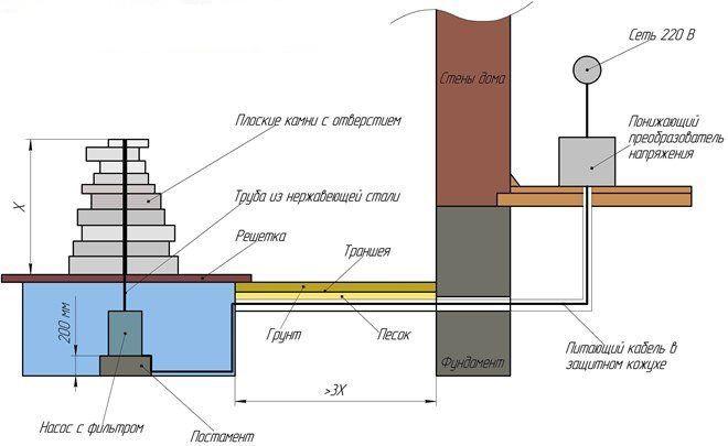 Схематичное изображение фонтана