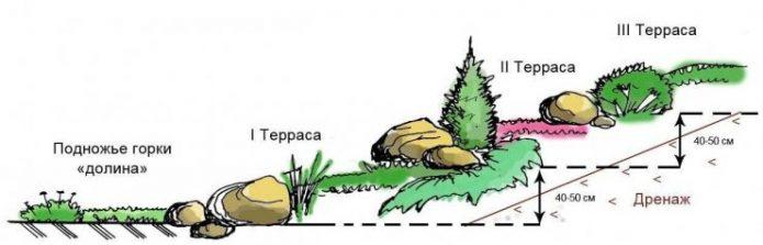 Схема устройства альпийской горки у стены