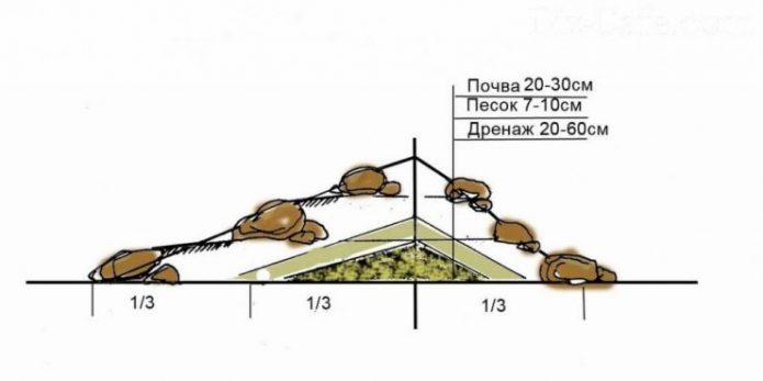 Схема устройства альпийской горки в центре