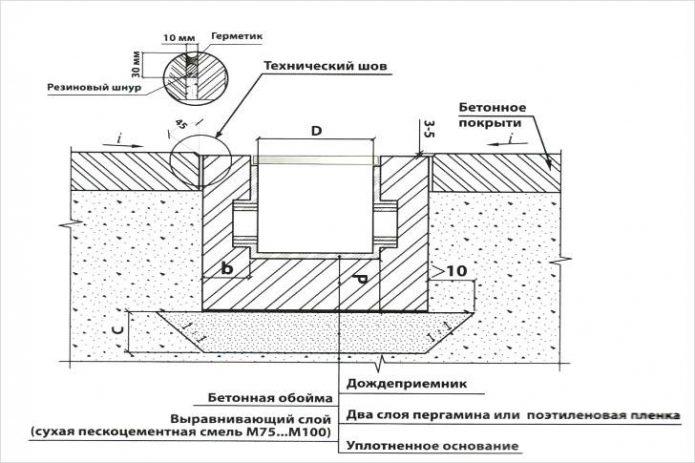 Схема точечного дренажа