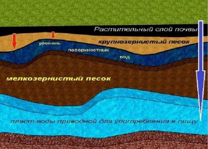 Схема слоем грунта и залегания грунтовых вод