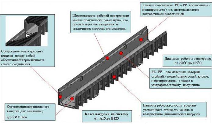 Элементы для монтажа линейной дренажной системы
