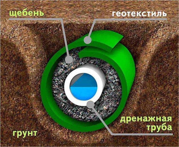 Устройство глубинной дренажной системы