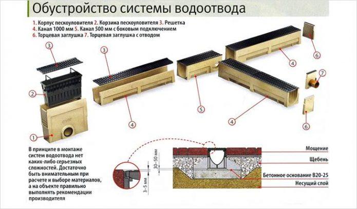 Схема монтажа линейного дренажа