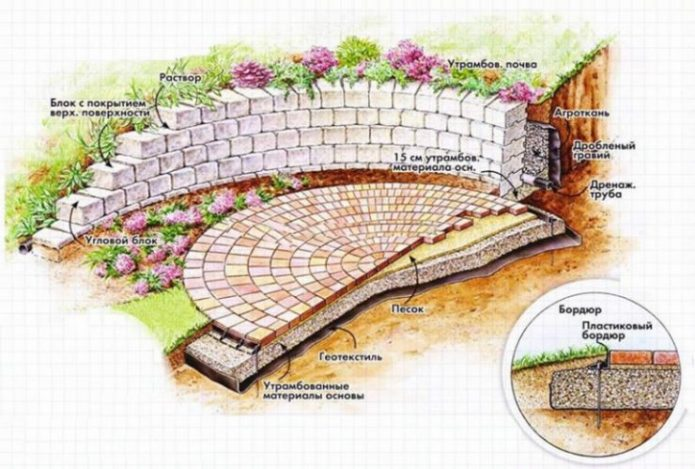 Эскиз построения каменной стены для патио