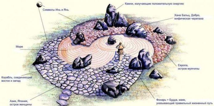 Пример расположения камней в сэкитае